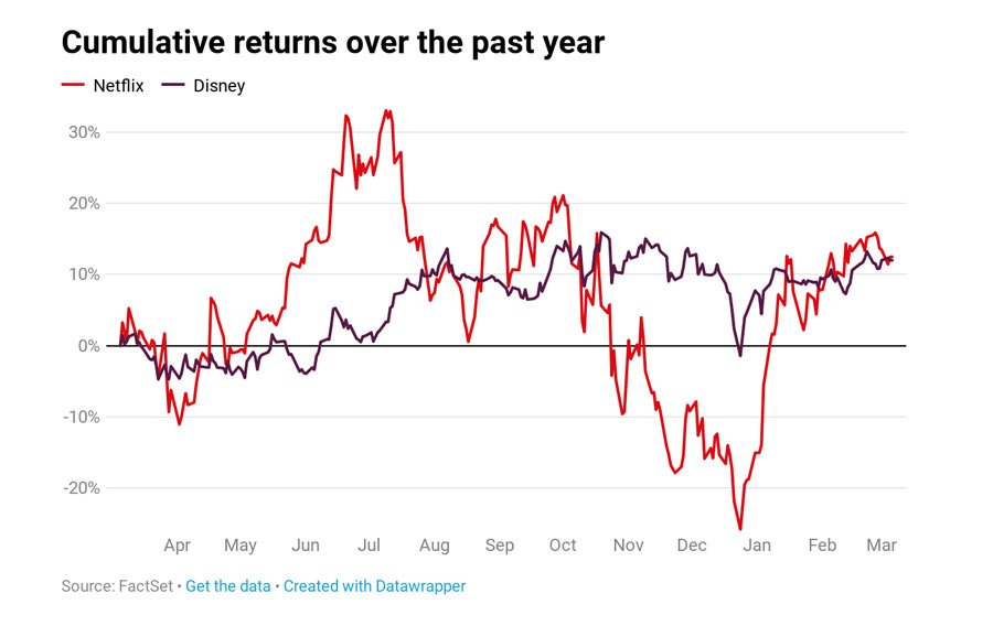 Netflix and Disney Plus cumulative returns